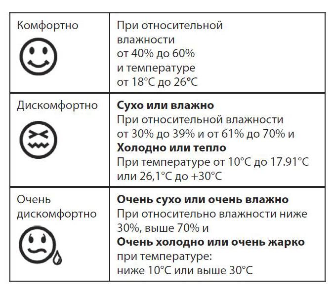 Термогигрометр MG 01201 уровни комфортности